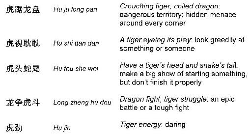 table of Chinese sayings re tigers